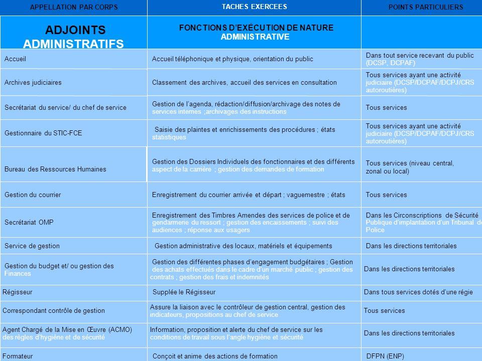 ADJOINTS ADMINISTRATIFS FONCTIONS D'EXÉCUTION DE NATURE ADMINISTRATIVE