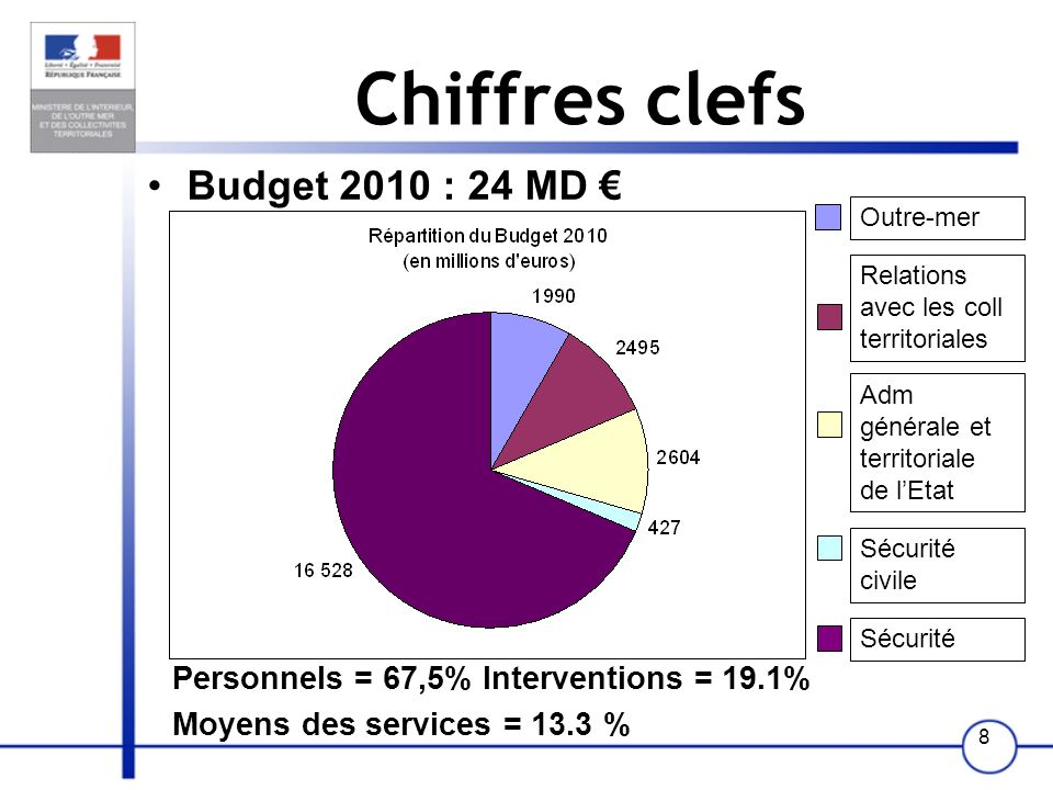 Chiffres clefs Budget 2010 : 24 MD €