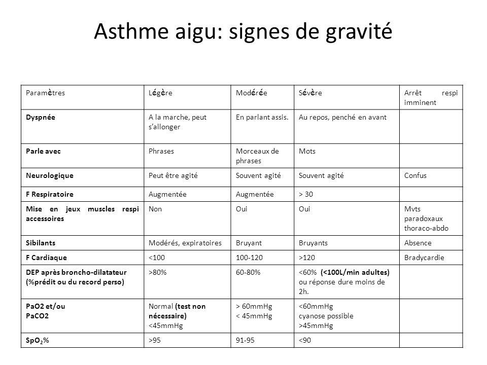 Asthme aigu: signes de gravité