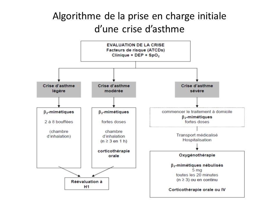Algorithme de la prise en charge initiale d'une crise d'asthme