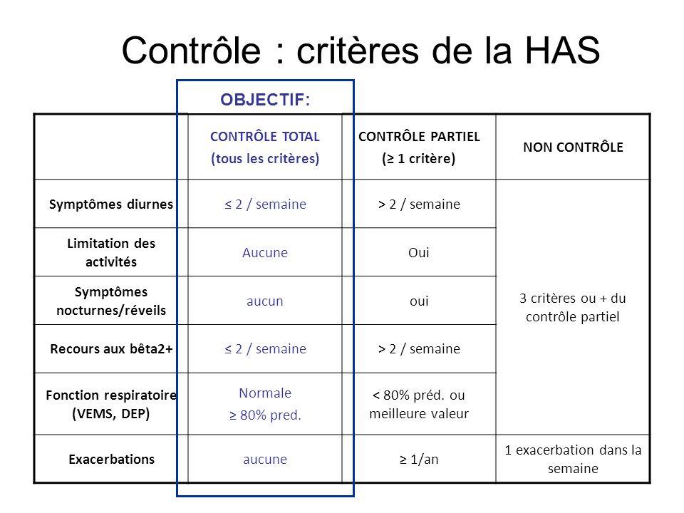 Contrôle : critères de la HAS