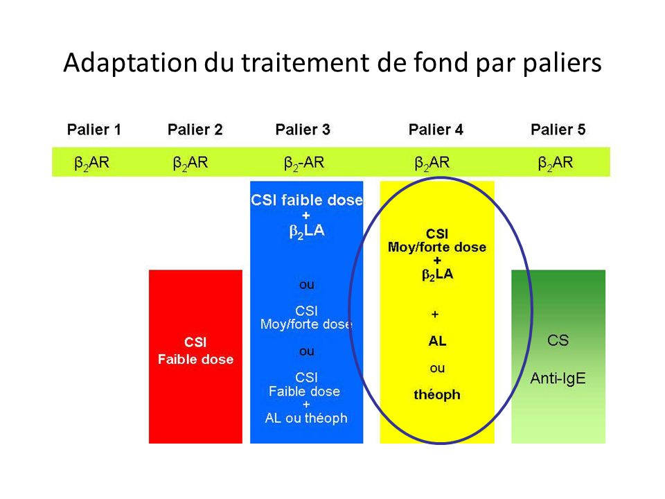 Adaptation du traitement de fond par paliers