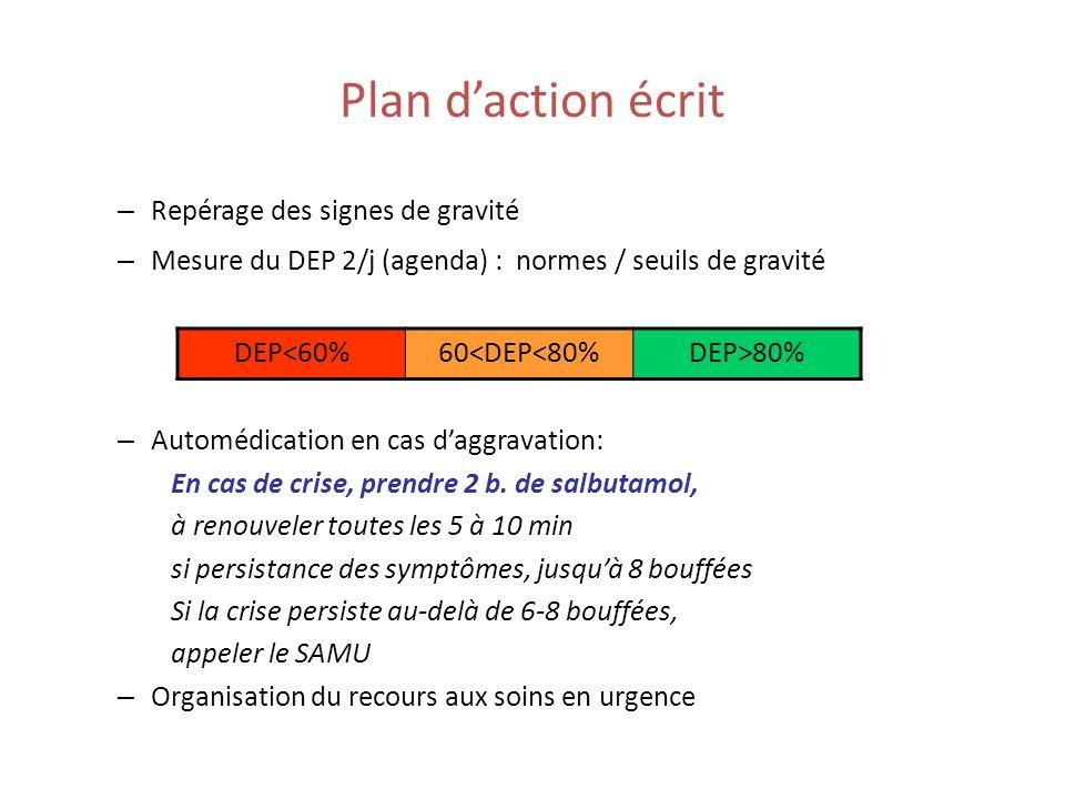 Plan d'action écrit Repérage des signes de gravité