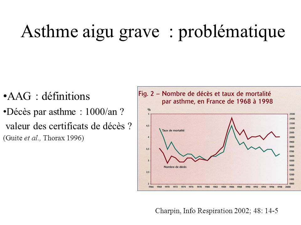 Asthme aigu grave : problématique