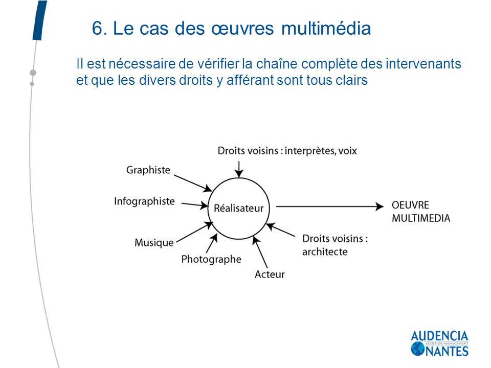 6. Le cas des œuvres multimédia