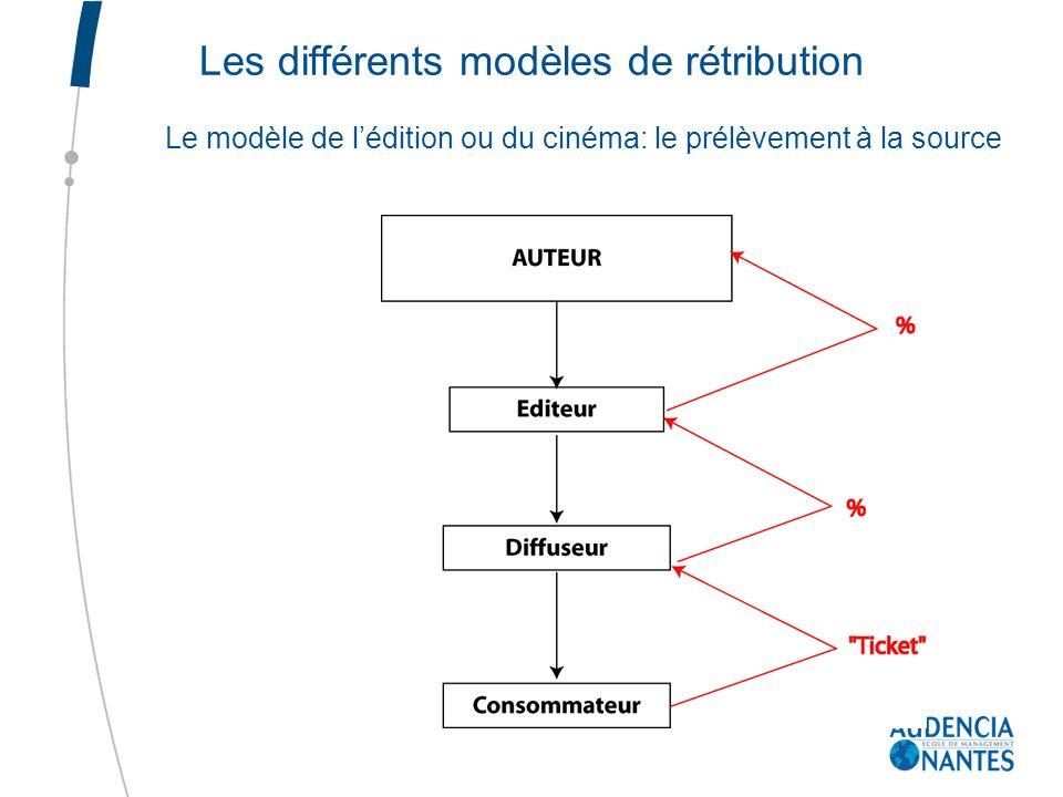 Les différents modèles de rétribution
