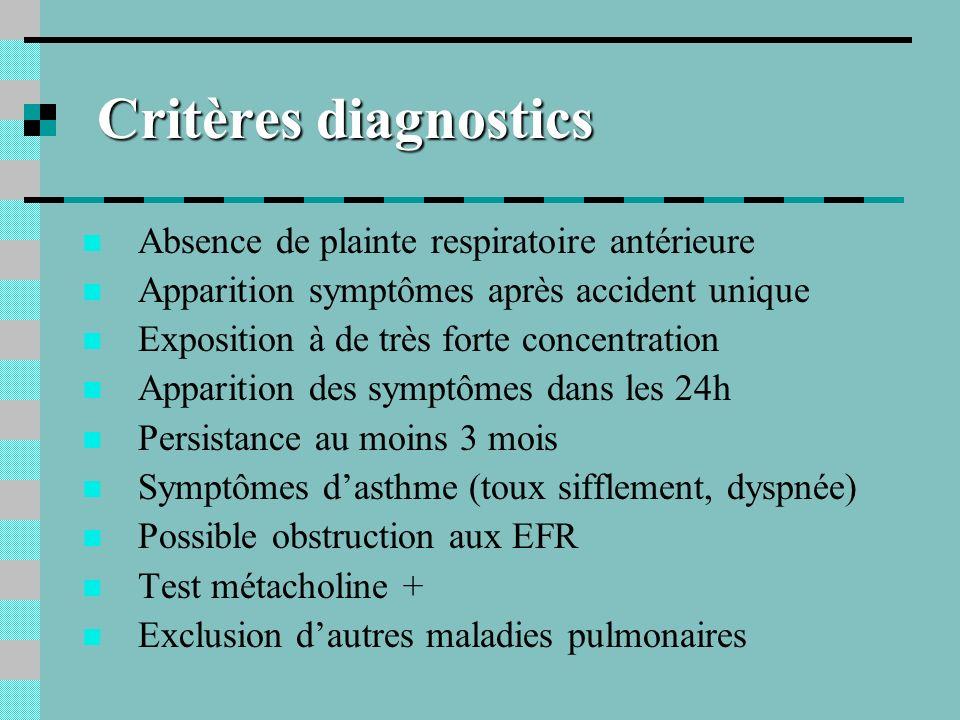 Critères diagnostics Absence de plainte respiratoire antérieure
