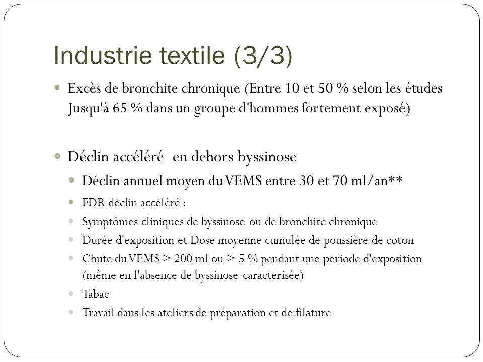 Industrie textile (3/3) Déclin accéléré en dehors byssinose