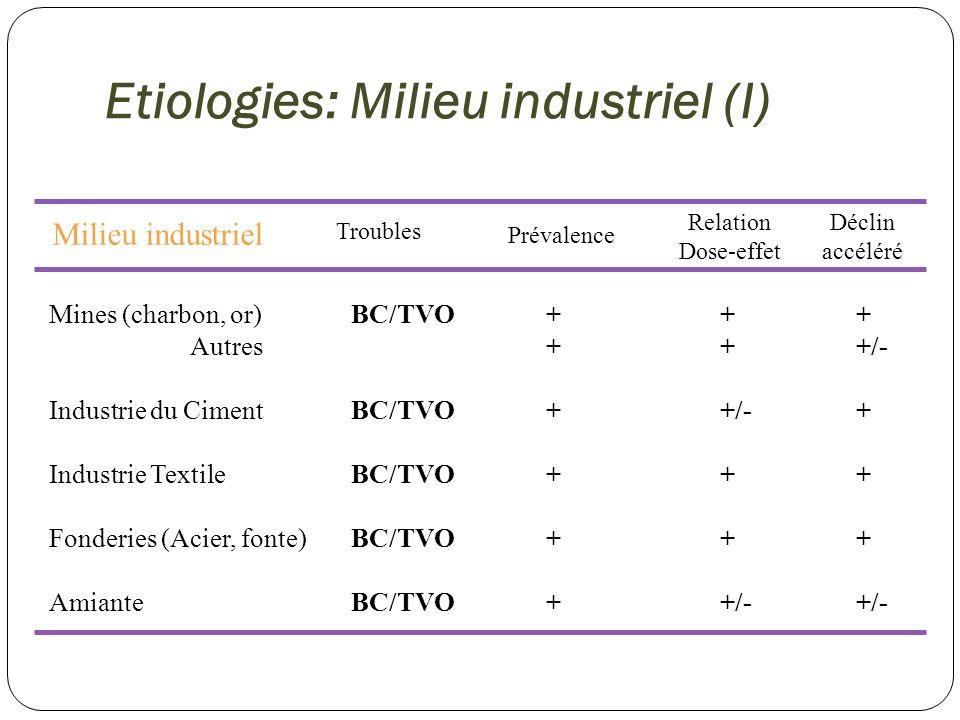 Etiologies: Milieu industriel (I)