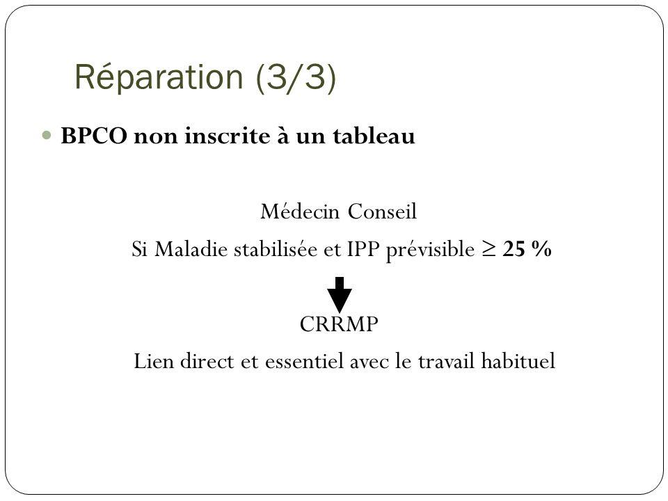 Réparation (3/3) BPCO non inscrite à un tableau Médecin Conseil
