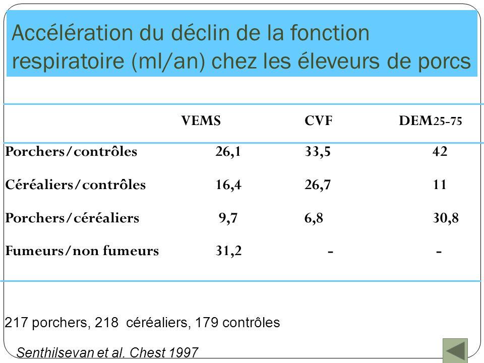Accélération du déclin de la fonction respiratoire (ml/an) chez les éleveurs de porcs