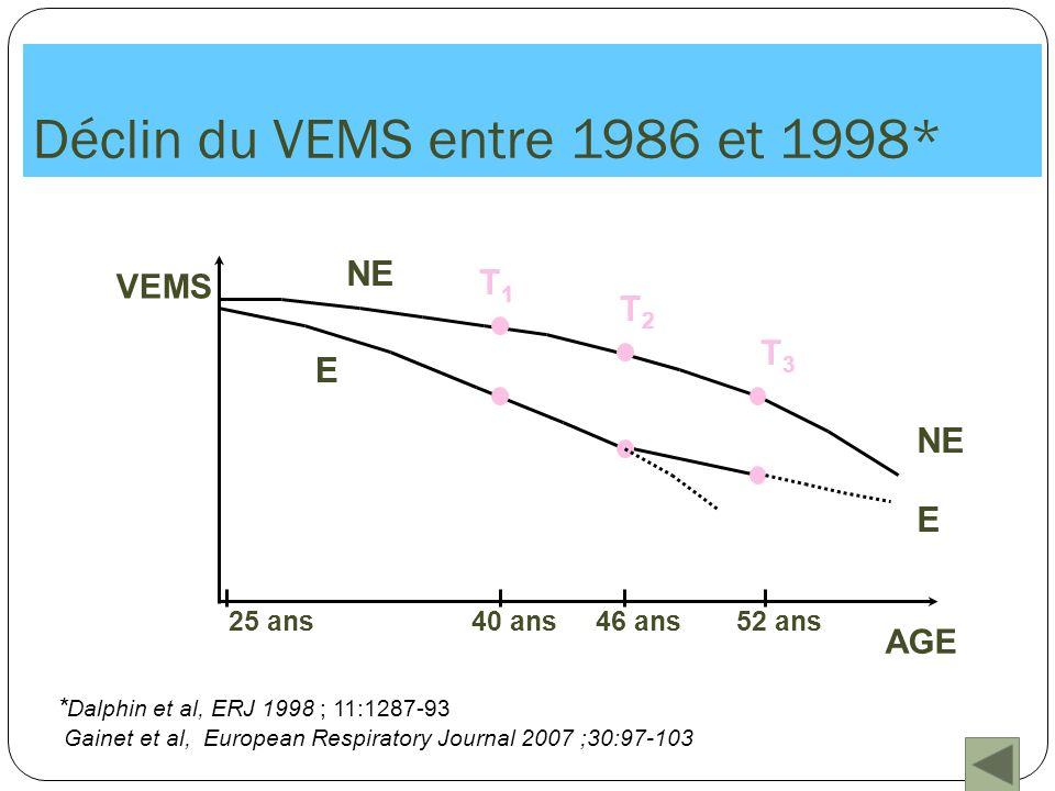 Déclin du VEMS entre 1986 et 1998*