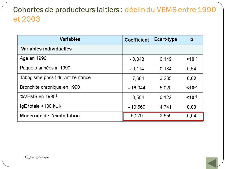 Cohortes de producteurs laitiers : déclin du VEMS entre 1990 et 2003