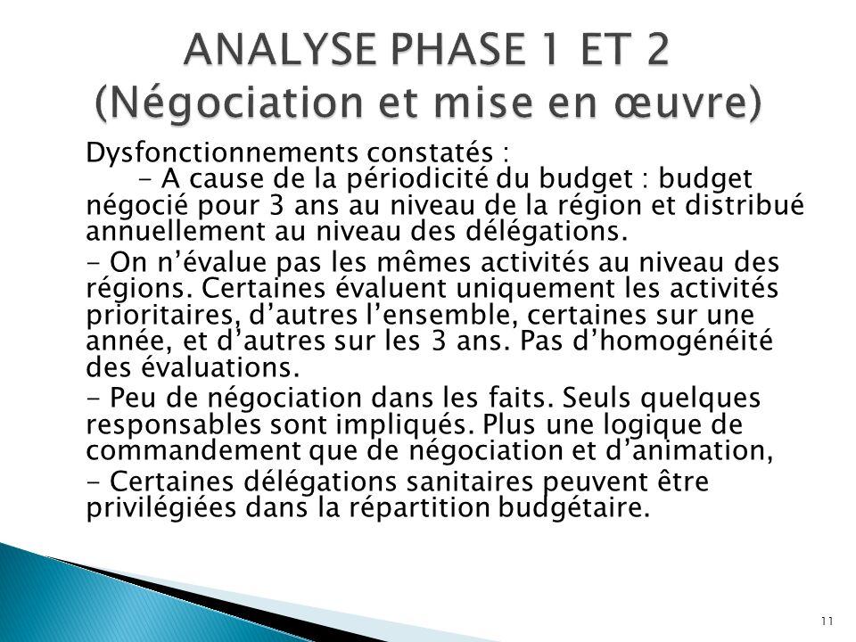 ANALYSE PHASE 1 ET 2 (Négociation et mise en œuvre)