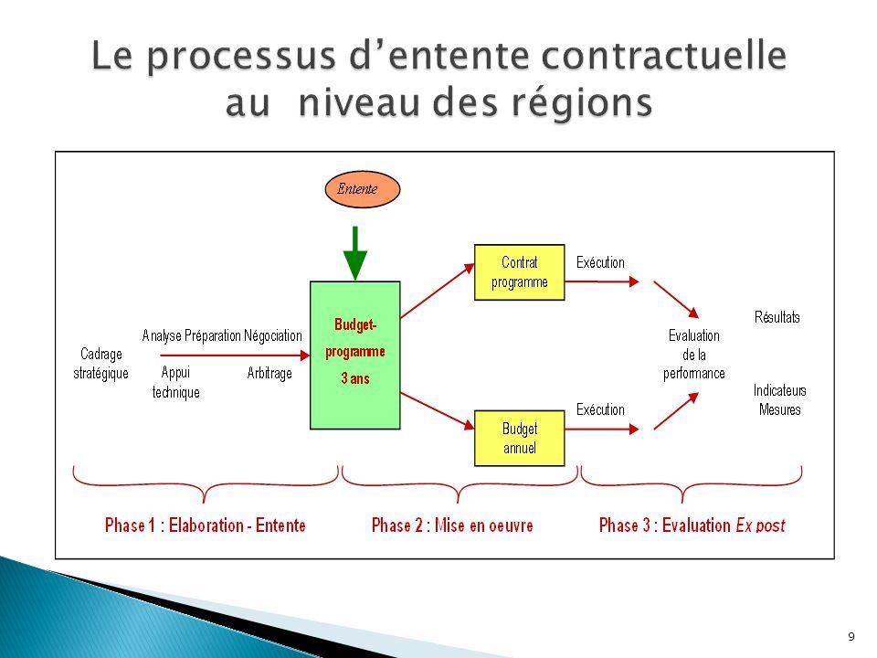 Le processus d'entente contractuelle au niveau des régions