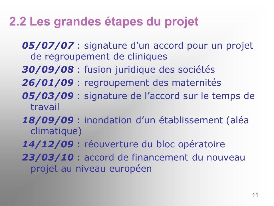 2.2 Les grandes étapes du projet