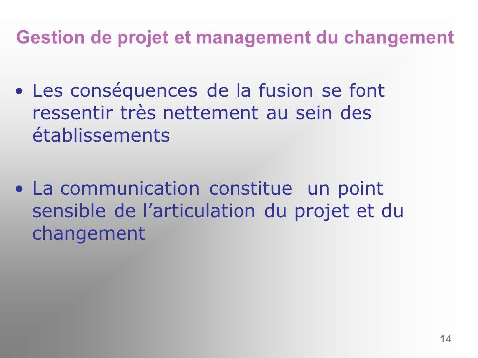 Gestion de projet et management du changement
