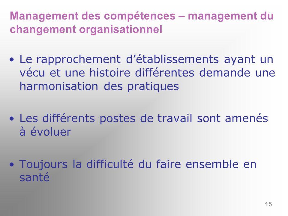 Management des compétences – management du changement organisationnel