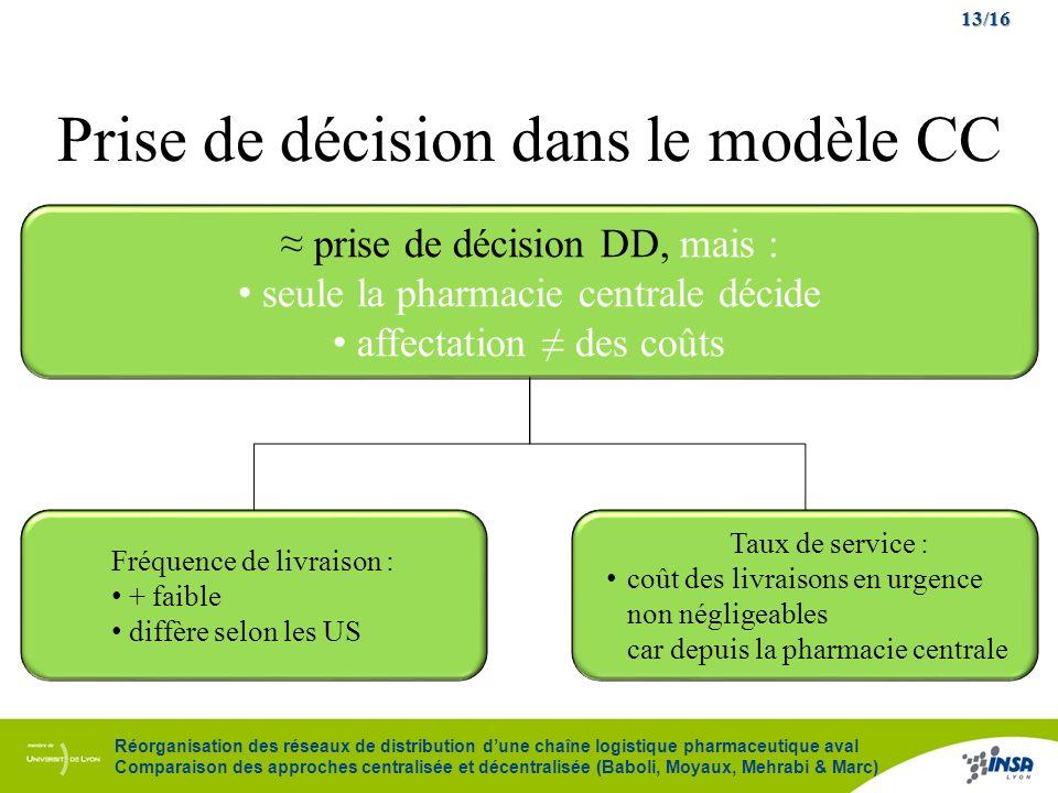 Prise de décision dans le modèle CC
