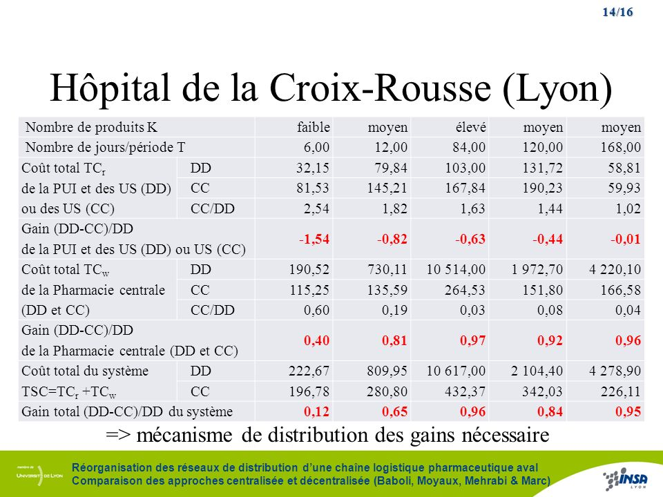Hôpital de la Croix-Rousse (Lyon)