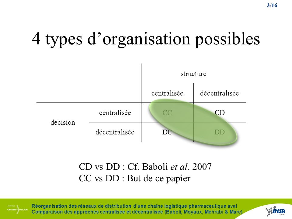 4 types d'organisation possibles