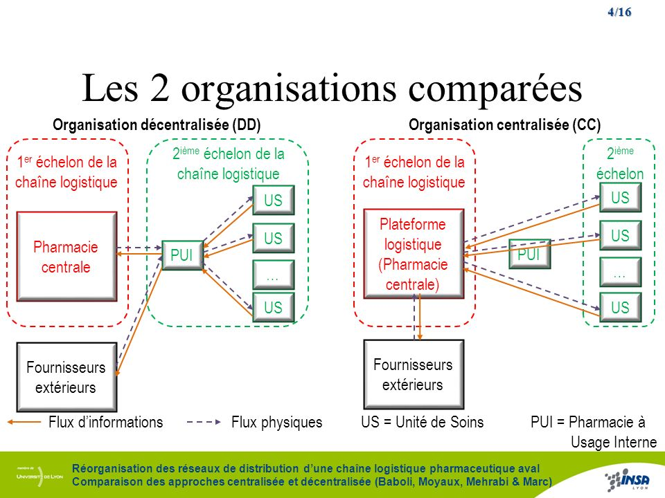 Les 2 organisations comparées
