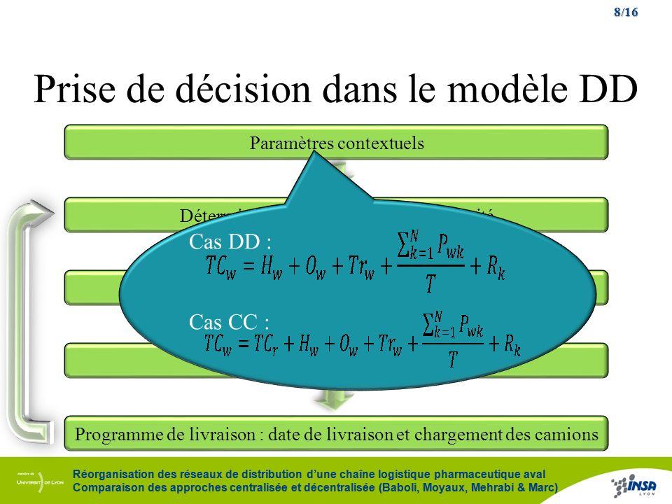 Prise de décision dans le modèle DD