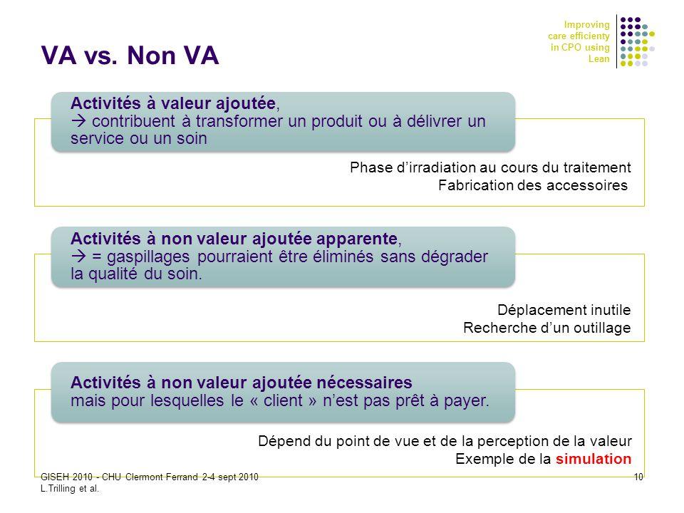 VA vs. Non VA Activités à valeur ajoutée,  contribuent à transformer un produit ou à délivrer un service ou un soin.