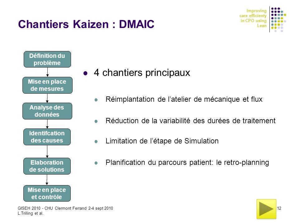 Chantiers Kaizen : DMAIC