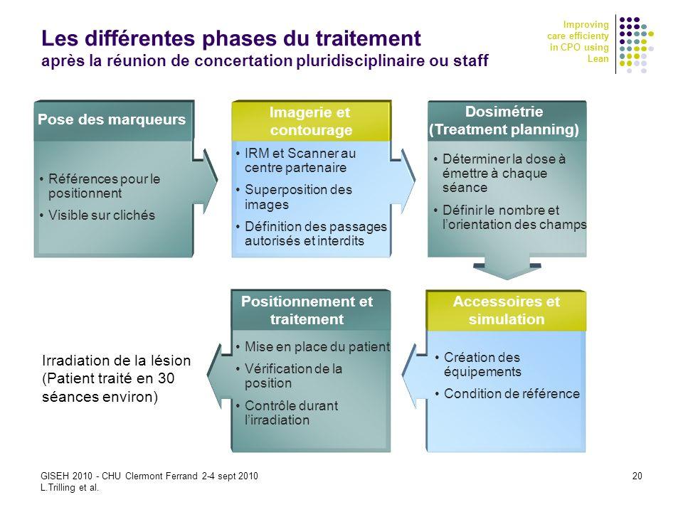 Les différentes phases du traitement après la réunion de concertation pluridisciplinaire ou staff