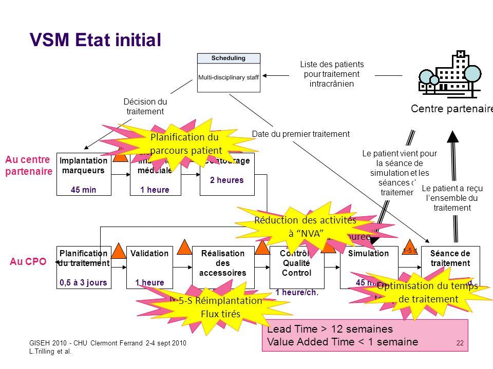 VSM Etat initial Centre partenaire Long délai