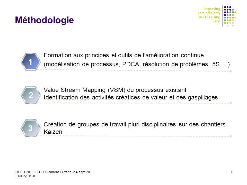 Méthodologie Formation aux principes et outils de l'amélioration continue. (modélisation de processus, PDCA, résolution de problèmes, 5S …)