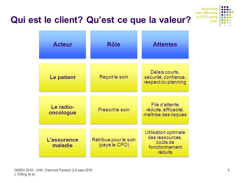 Qui est le client Qu'est ce que la valeur