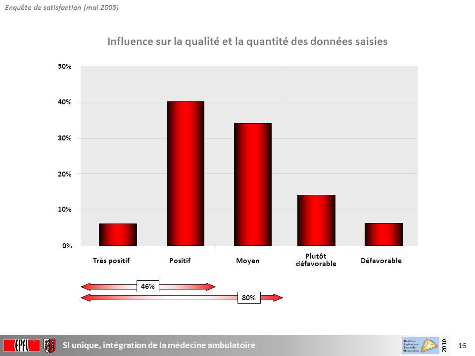 Influence sur la qualité et la quantité des données saisies