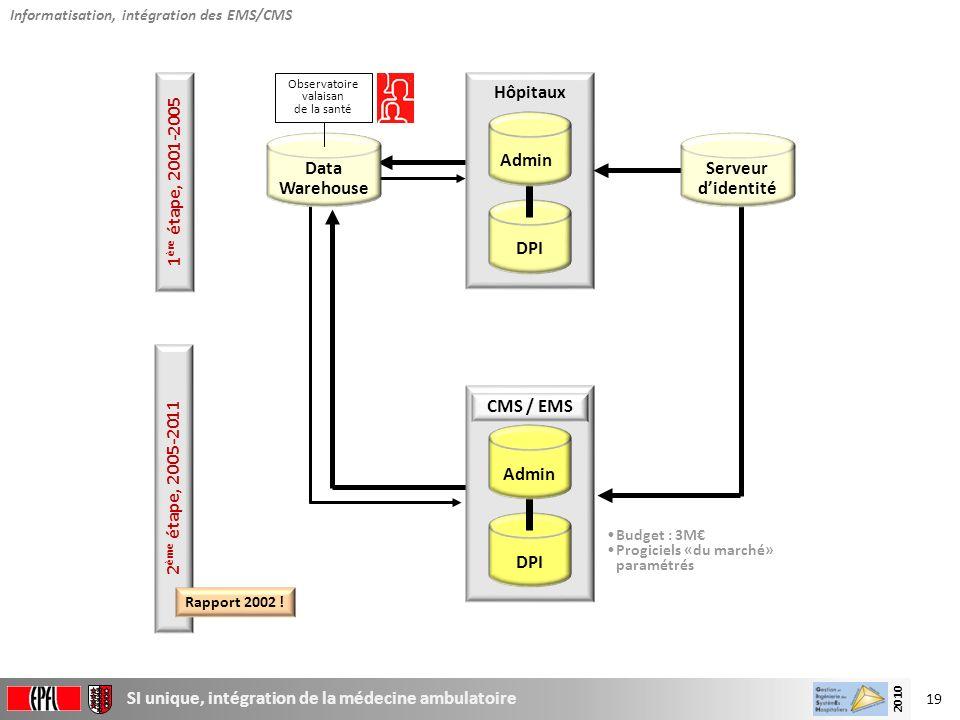 DPI Hôpitaux Data Warehouse Serveur d'identité DPI Admin CMS / EMS