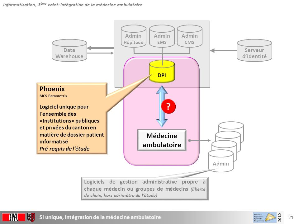 Phoenix Médecine ambulatoire Admin Admin Admin Data Warehouse