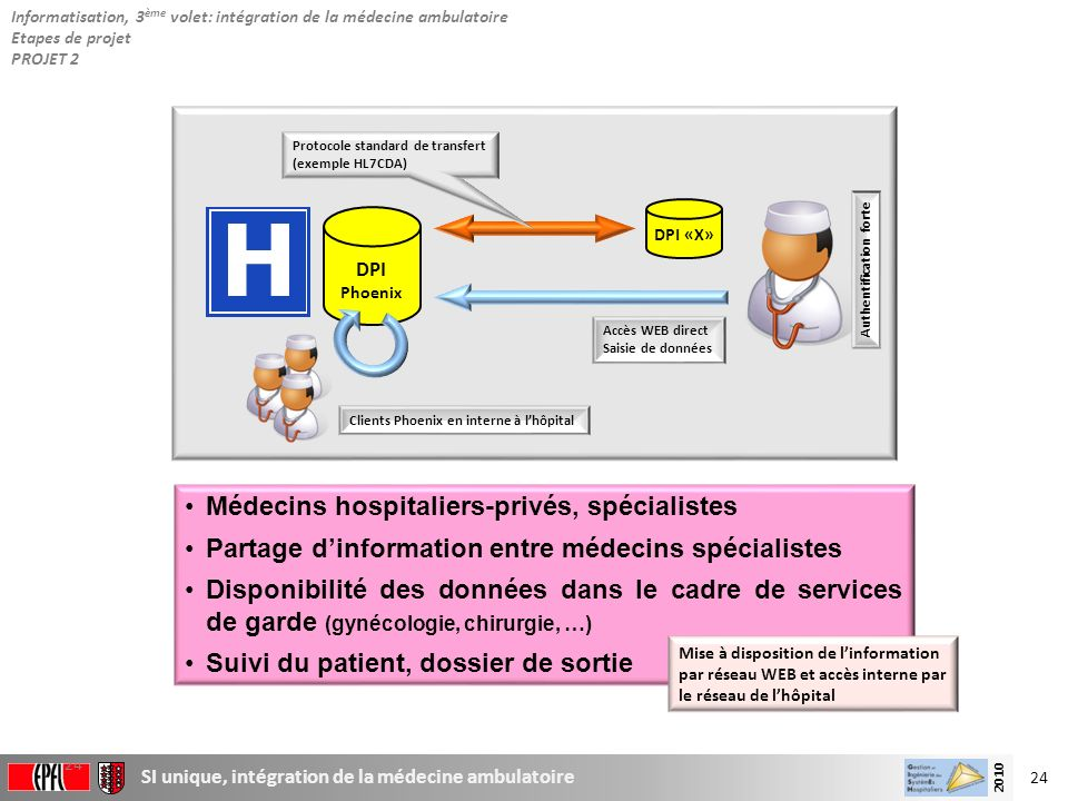 Médecins hospitaliers-privés, spécialistes