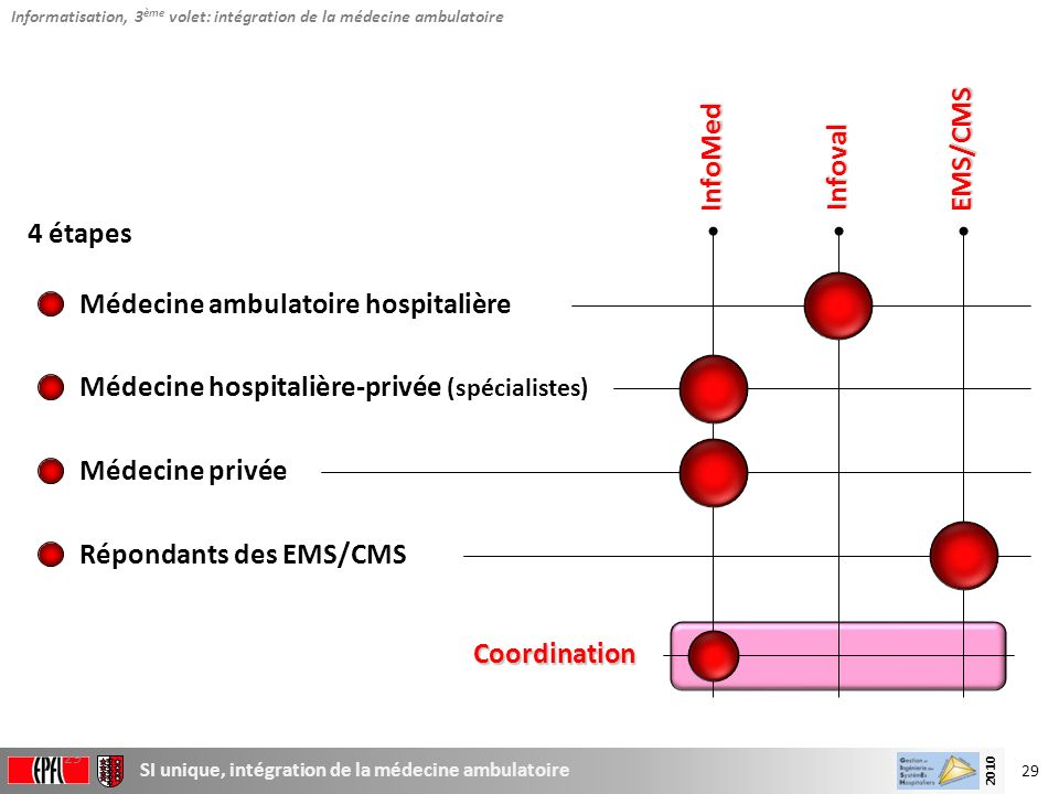 Médecine ambulatoire hospitalière