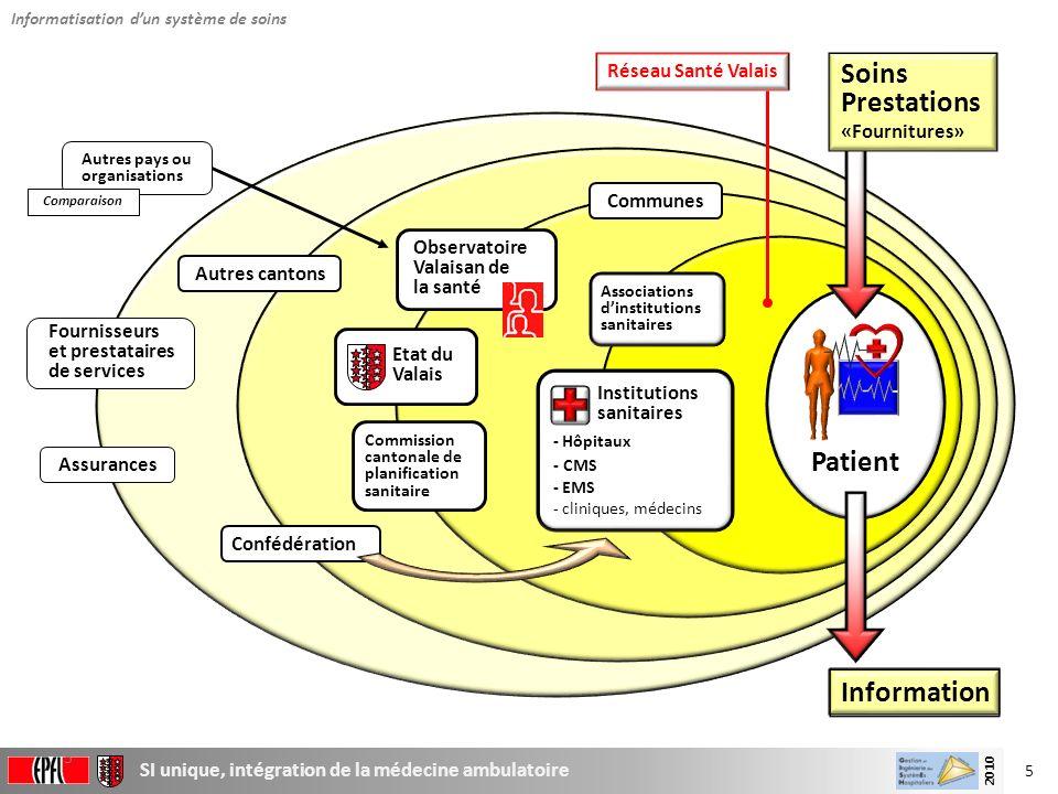 Soins Prestations Patient Information Réseau Santé Valais