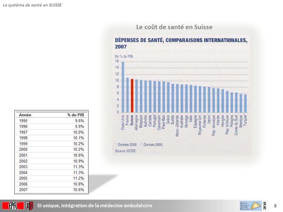Le coût de santé en Suisse