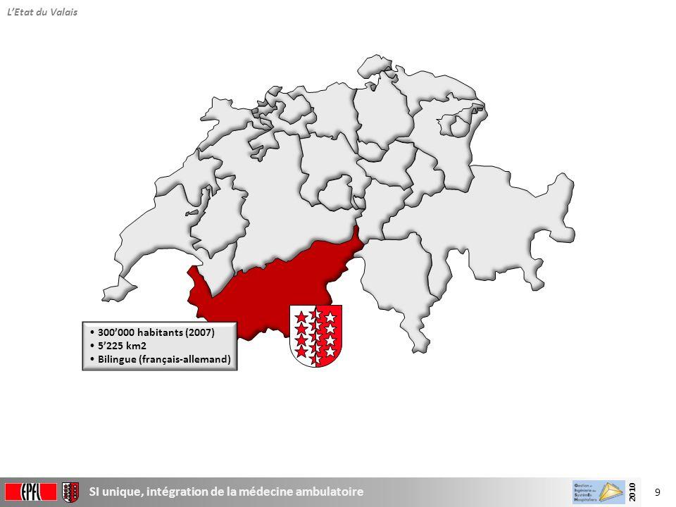 L'Etat du Valais 300'000 habitants (2007) 5'225 km2 Bilingue (français-allemand)