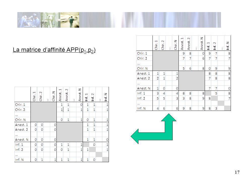 La matrice d'affinité APP(p1,p2)