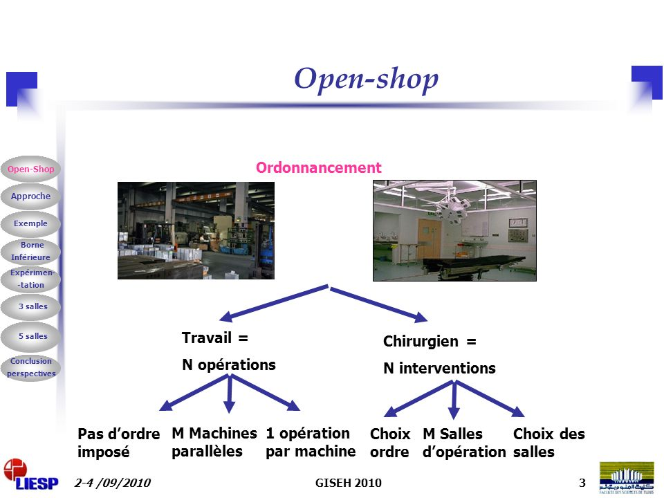 Open-shop Ordonnancement Chirurgien = N interventions Travail =