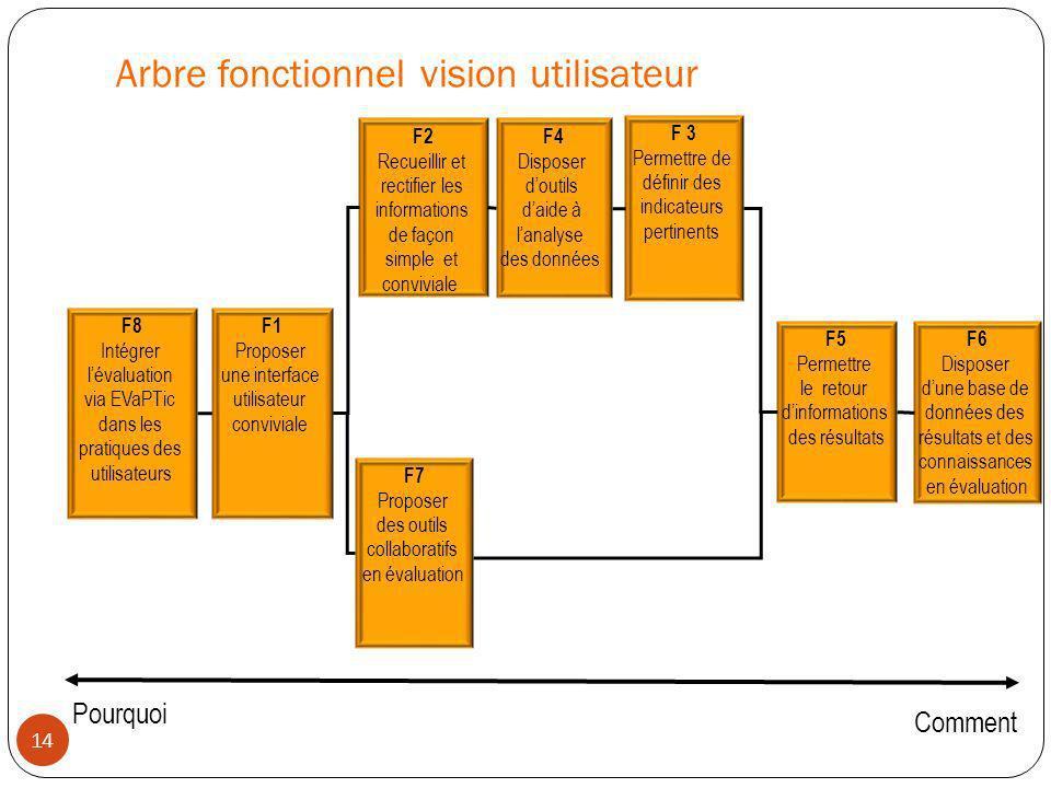 Arbre fonctionnel vision utilisateur