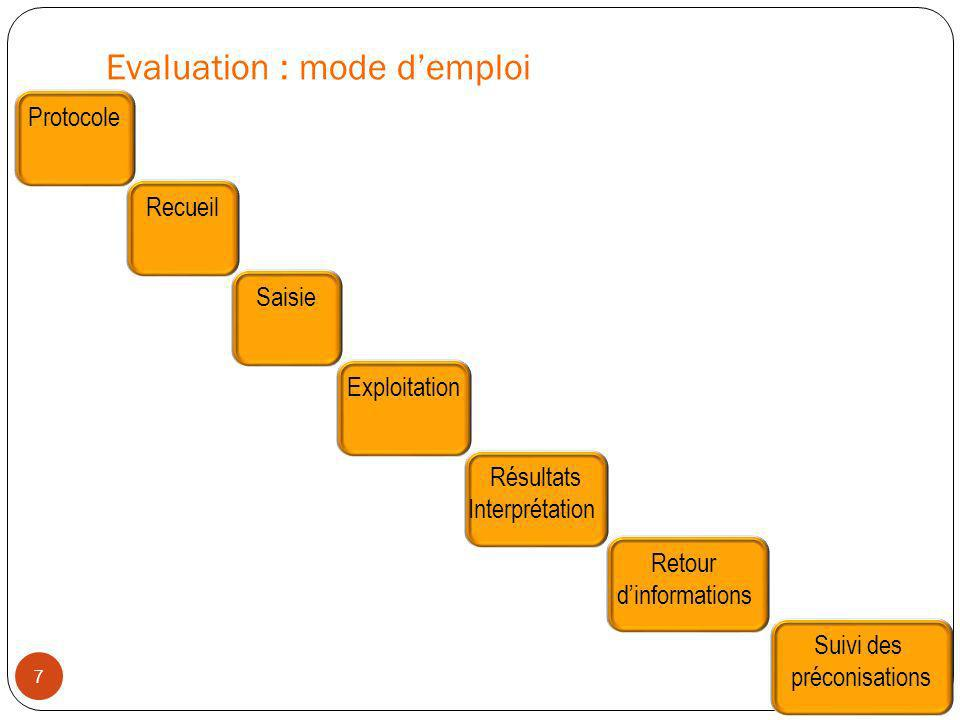 Evaluation : mode d'emploi