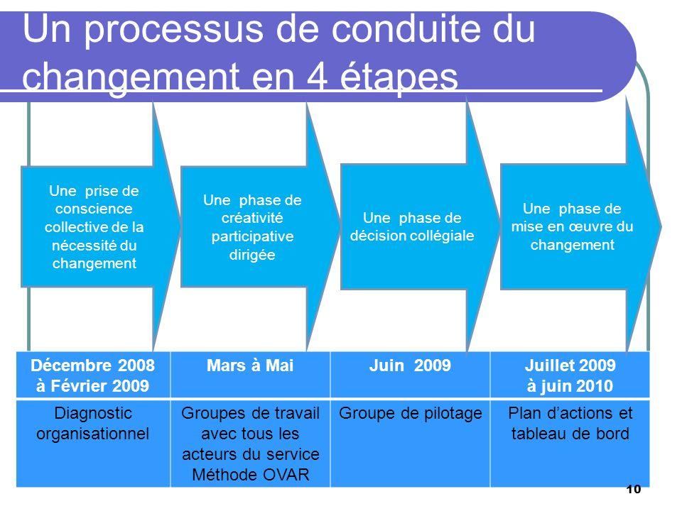 Un processus de conduite du changement en 4 étapes