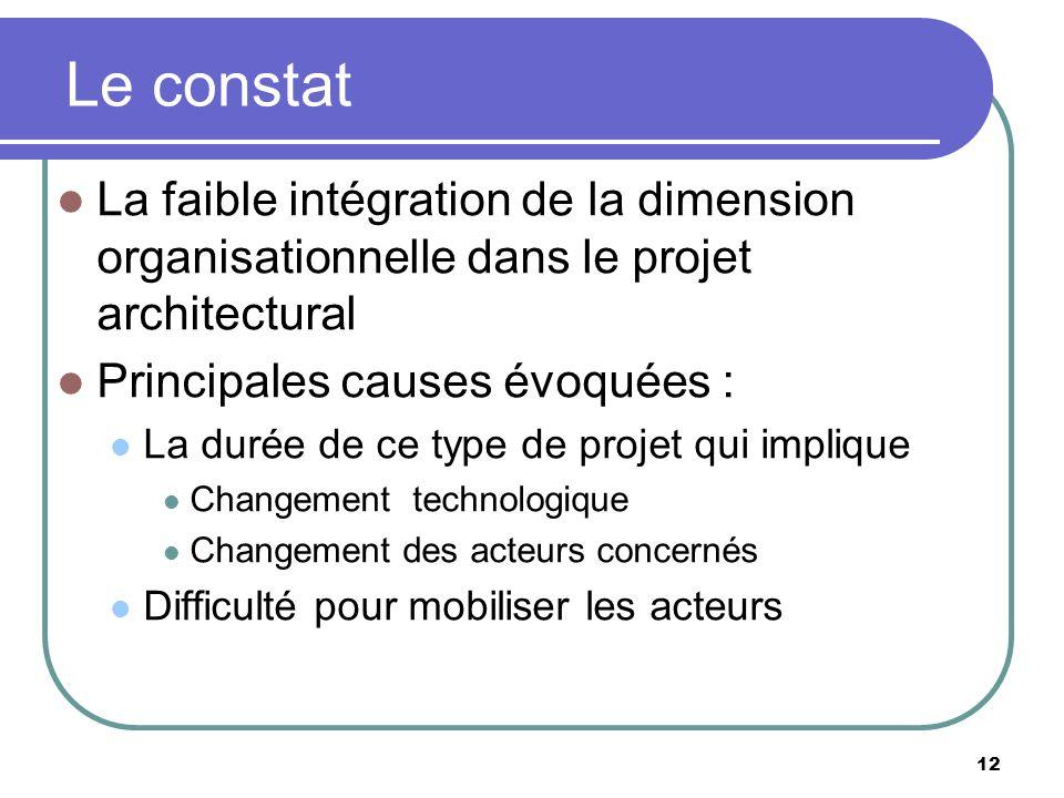Le constat La faible intégration de la dimension organisationnelle dans le projet architectural. Principales causes évoquées :