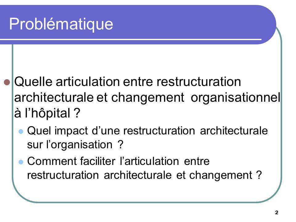 Problématique Quelle articulation entre restructuration architecturale et changement organisationnel à l'hôpital