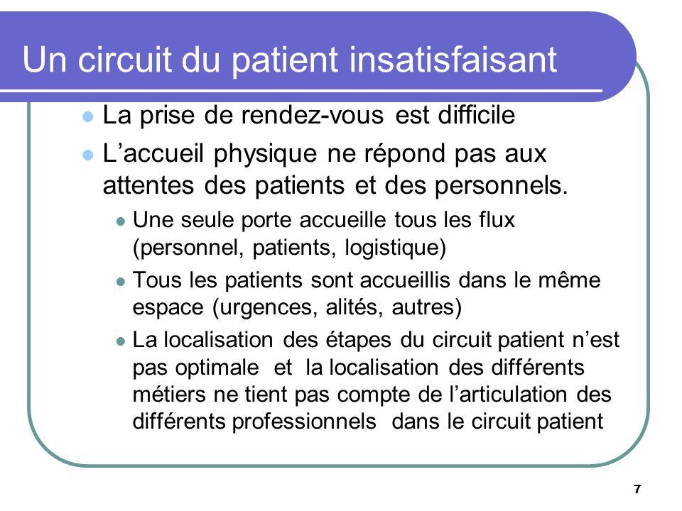 Un circuit du patient insatisfaisant