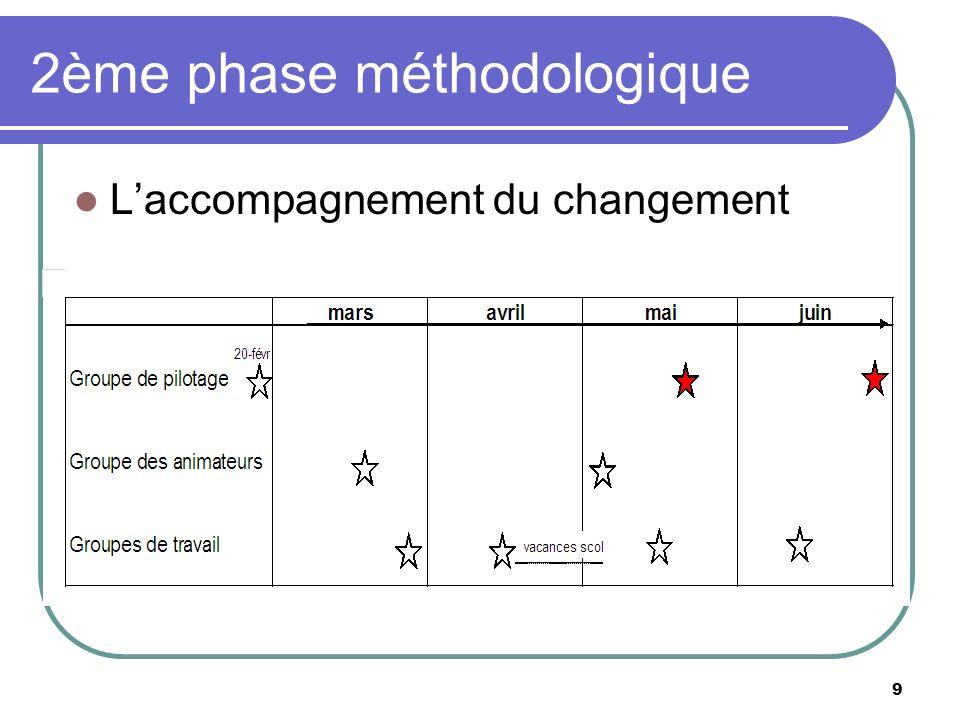 2ème phase méthodologique